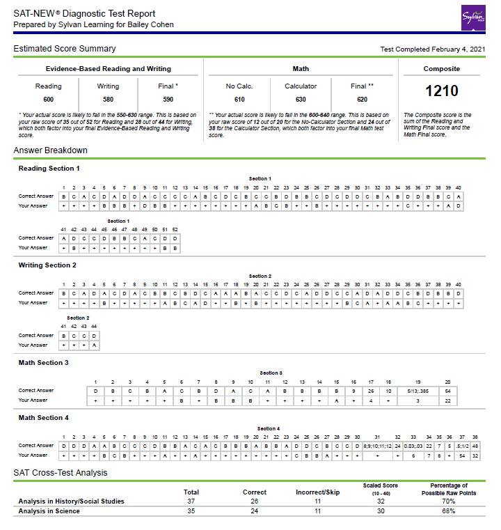 Example of SAT Report from Sylvan Learning